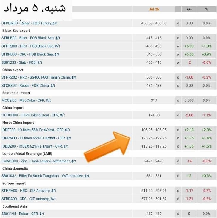 قیمت آهن در بازار درحال افزایش
